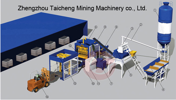Brick Making Machine Zhengzhou Taicheng Mining Machinery